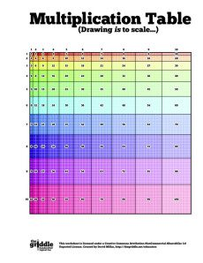 Color Coded Multiplication Table | Search Results ...