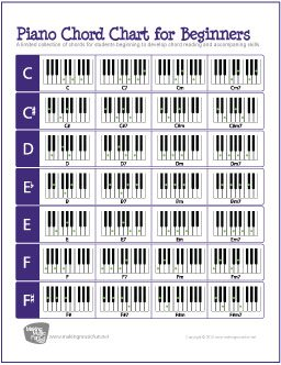 ... most popular piano chords! Very useful for beginning piano players