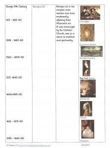 FREE Art Era Timelines www.homeschoolgiveaways.com LOTS of free resources for studying the history of art!