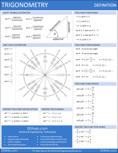 FREE Trigonometry Definition Sheet www.homeschoolgiveaways.com Doanload this FREE definition sheet for help with trigonometry!