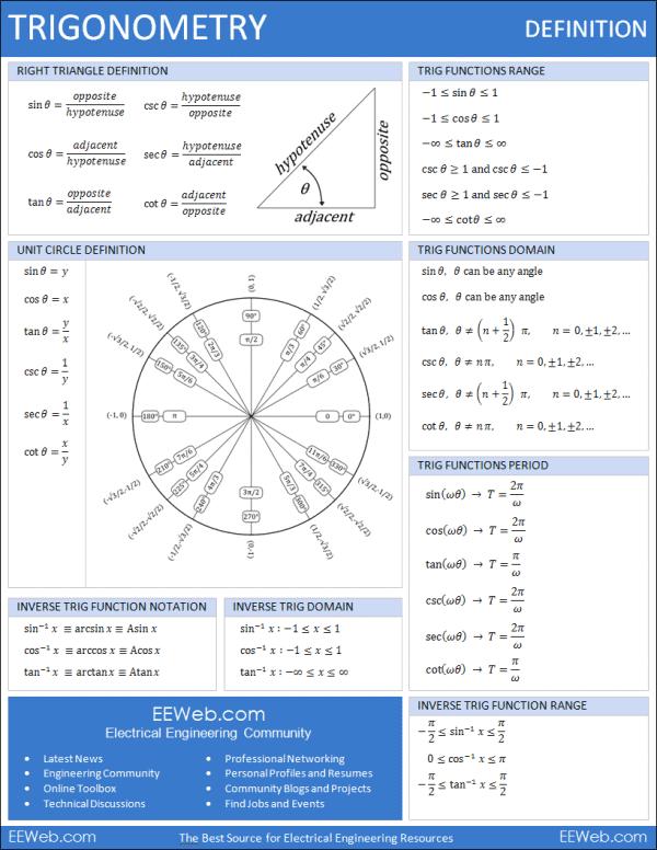 FREE Trigonometry Definition Sheet www.homeschoolgiveaways.com Doanload this FREE definition sheet for help with trigonometry!