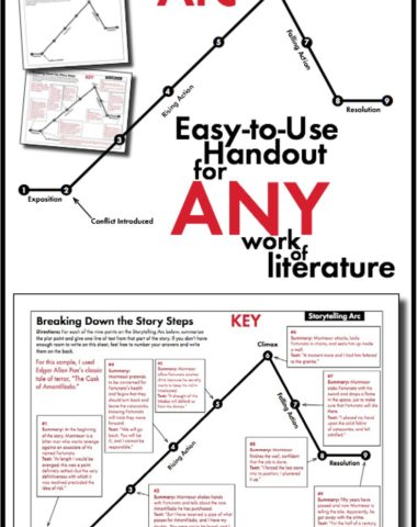 FREE Storytelling Arc Handout www.homeschoolgiveaways.com Grab this free handout to add to your storytelling lessons!