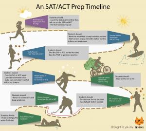 SAT_Timeline_infographic