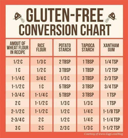 glutenfreeconversion