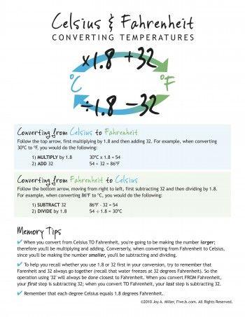 Free Printable Celsius Fahrenheit Conversion Chart Homeschool